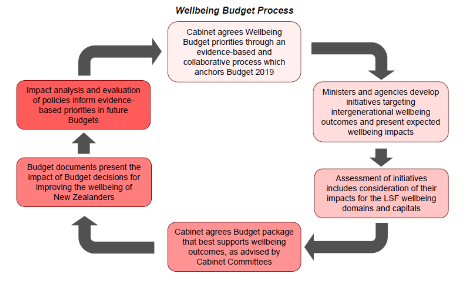 Dave Watson: Rethinking how to deliver budgets