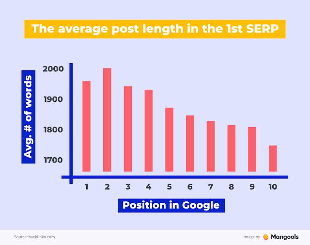 average-post-length