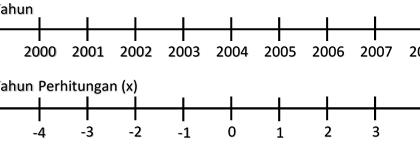 Penggunaan Trend Linear dengan Least Square Method