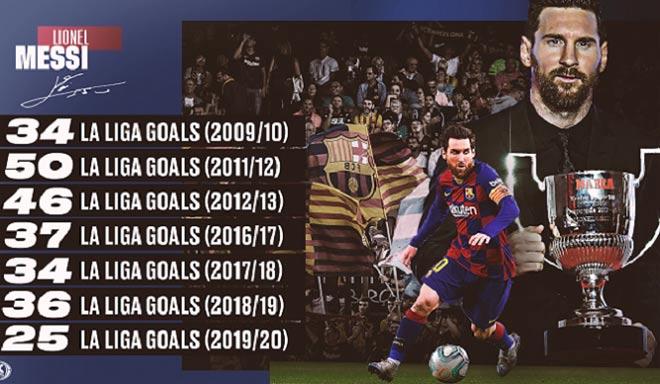 La Liga hạ màn: Messi lập kỳ tích an ủi, Real thâu tóm danh hiệu cá nhân
