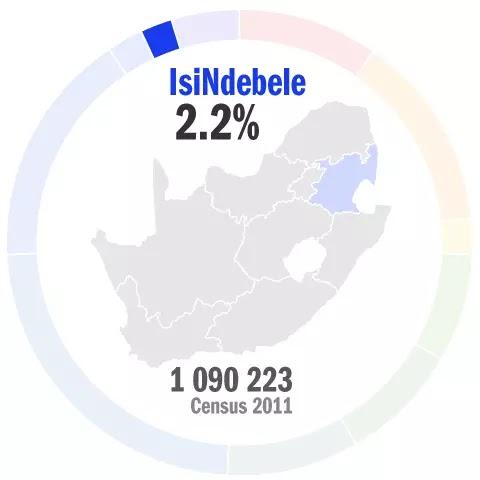 Learn IsiNdebele Conversation