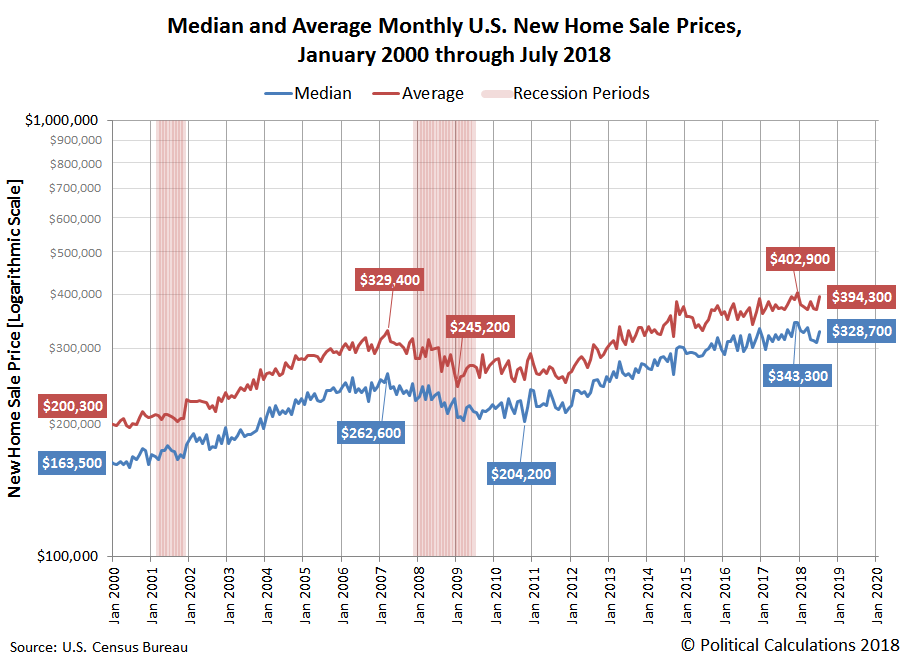 Median and Average Monthly U.S. New Home Sale Prices, January 2000 through July 2018