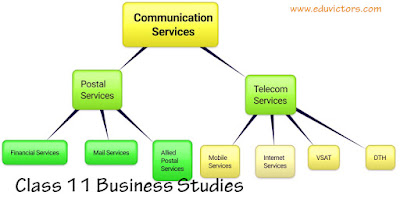 CBSE Class 11 - Business Studies - Chapter 4 - Business Services - Types of Communication Services (#class11BusinessStudies)(#eduvictors)(#cbsenotes)