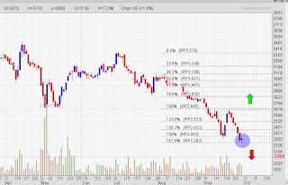 Potensi rebound saham PTPP