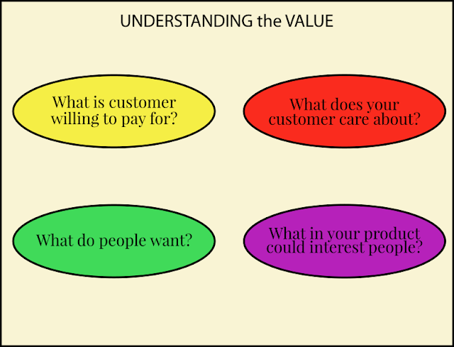 understanding value