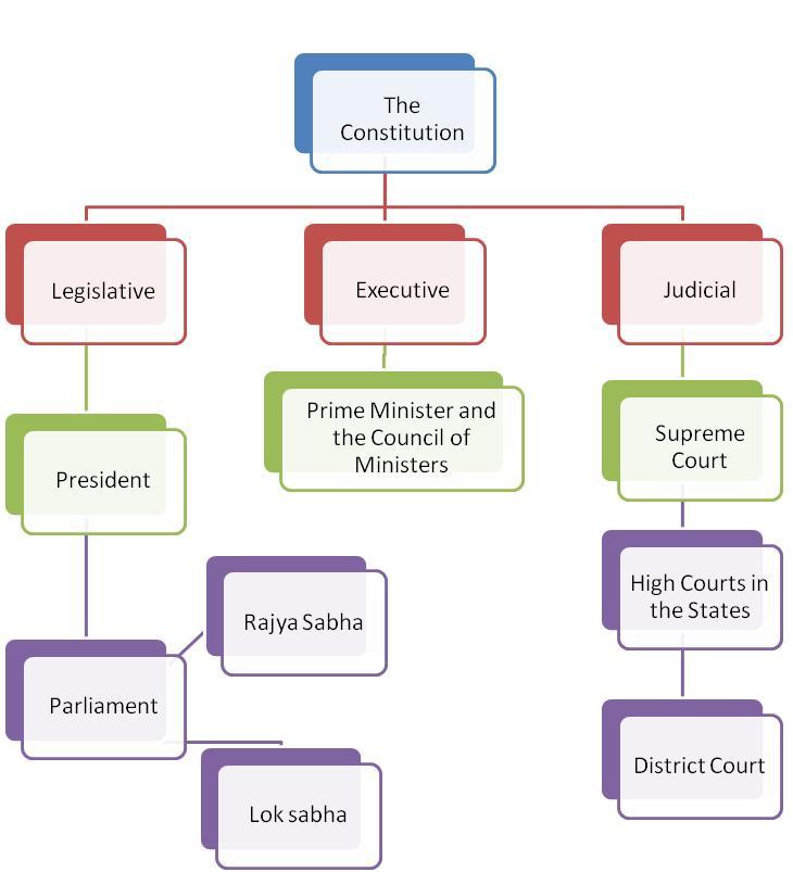 Political system of india also msnworld rh simhanaiduspot
