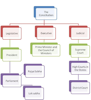 Structure of Indian Political System
