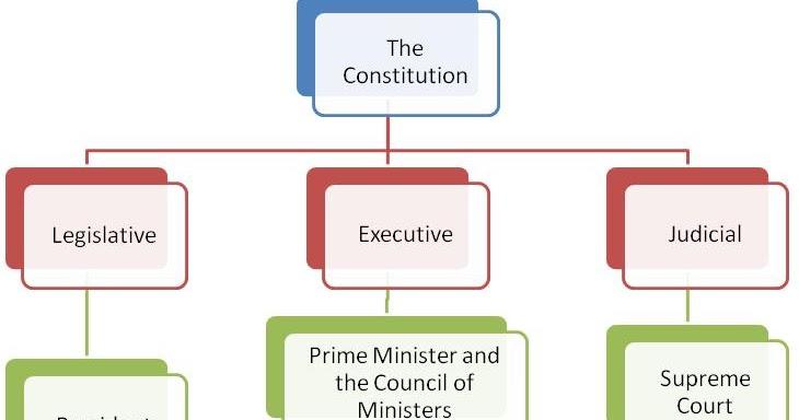 also msnworld political system of india rh simhanaiduspot