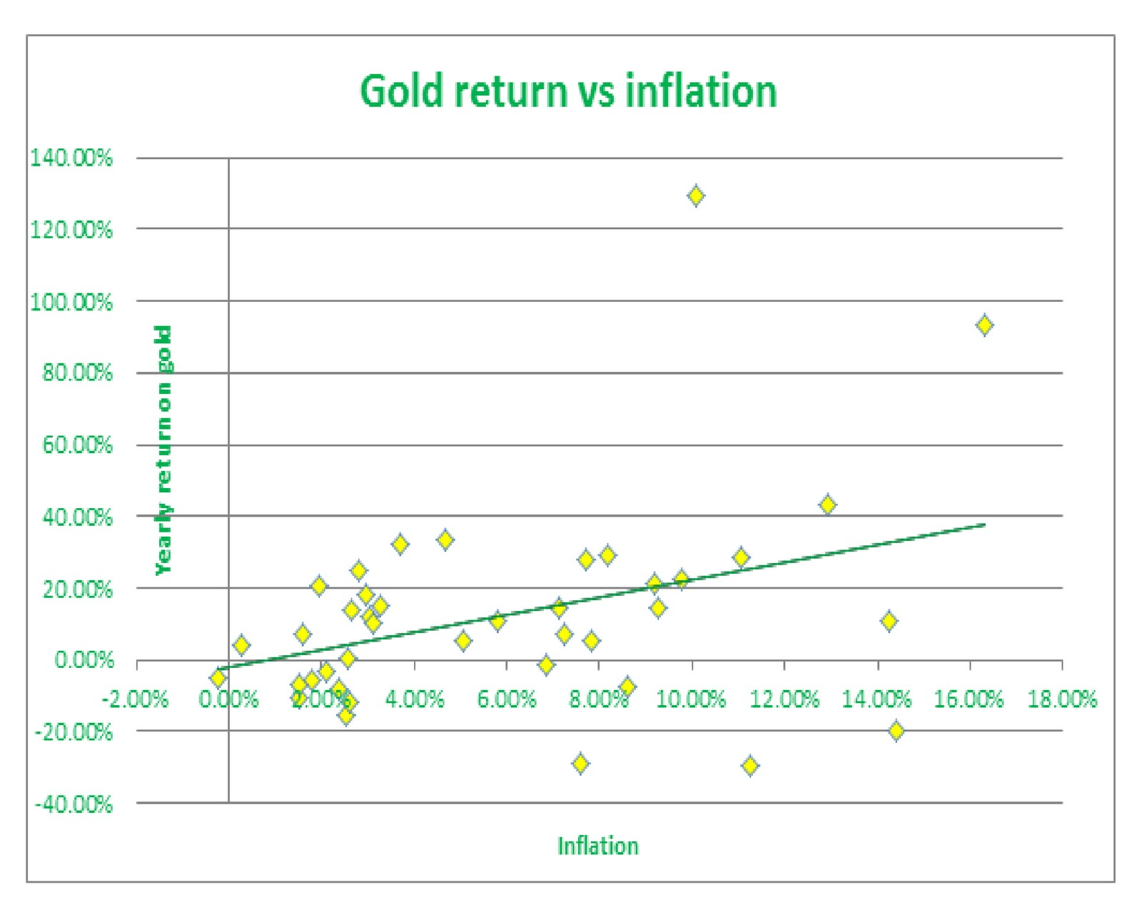 Why is Gold a Hedge Against Inflation