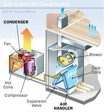 Air Conditioning System and Types