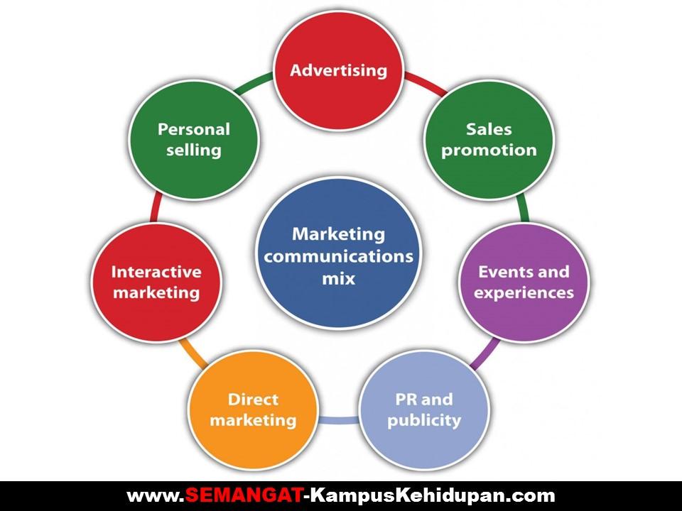 Marketing Mix Merupakan Salah Satu Cara Dari
