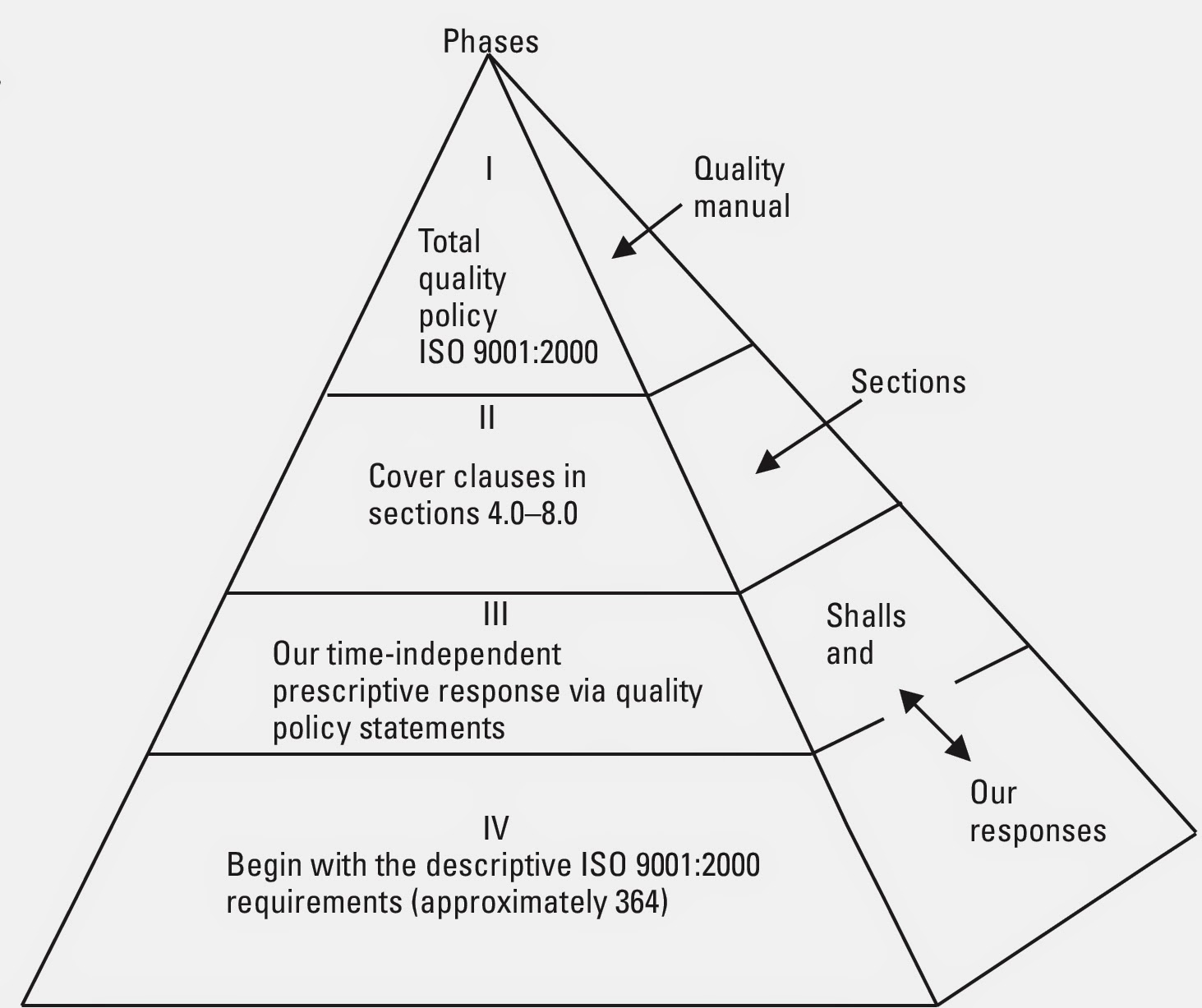 The four phases of the ISO 9001:2000 Quality Manual (direct sequence with  Standard's)