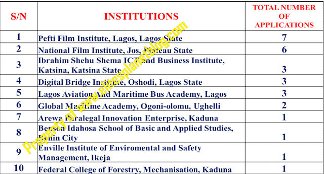 2017 UTME APPLICATION STATISTICS BY INSTITUTION TOP TEN INSTITUTIONS - (INNOVATION ENTERPRISE INSTITUTION - IEIs) – FIRST CHOICE