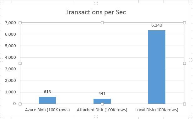 Improving Performance of SQL Server Running in Azure VMs