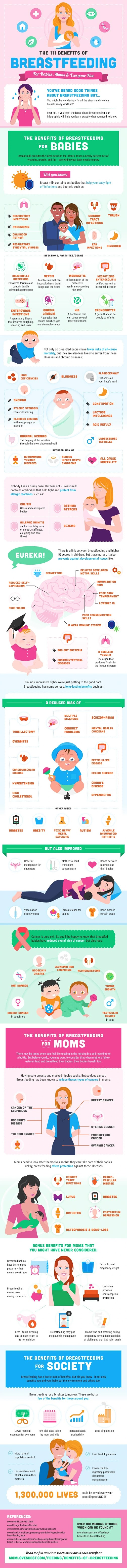 The 111 Benefits of Breastfeeding #infographic #Breastfeeding #infographics #Benefits #Babies