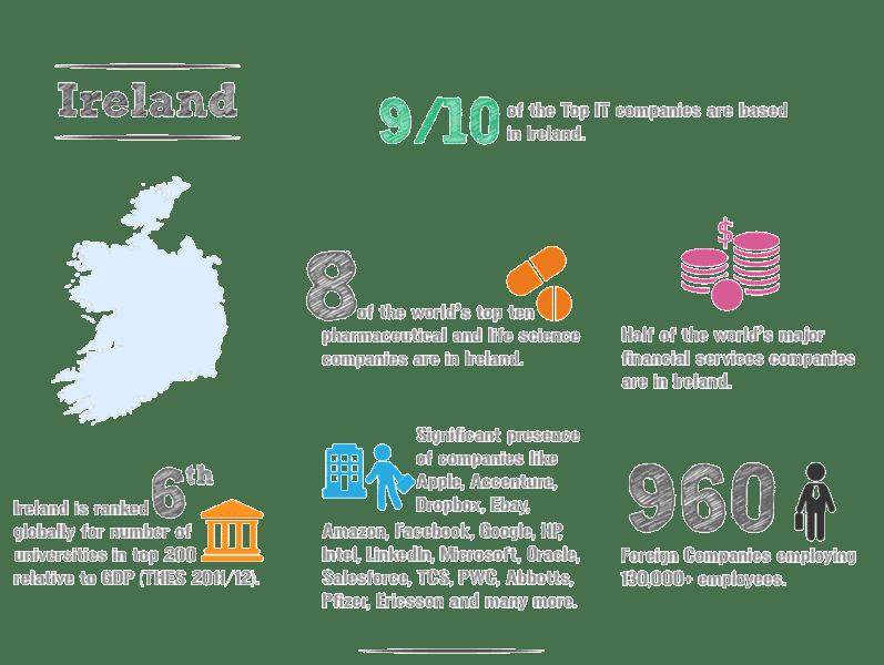 Living Cost di Irlandia Untuk International Student