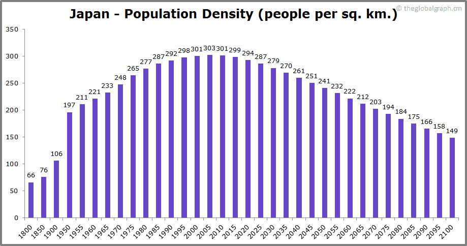 Japan  Population Density (people per sq. km.)