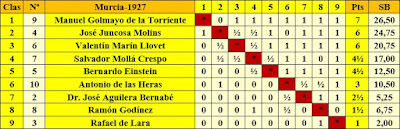 Torneo Nacional de Ajedrez Murcia-1927 - Clasificación final por orden de puntuación