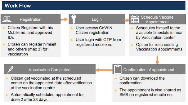 Co-WIN Corona Vaccine application WorkFlow