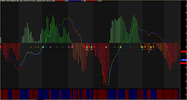 MACD With Easy Cross Over
