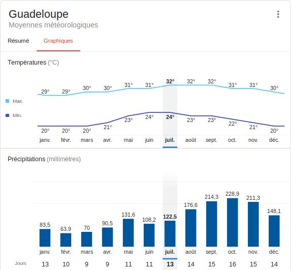 Graphique température et précipitations de Janvier à Décembre . Climat à choisir pour définir quand  partir en Guadeloupe.