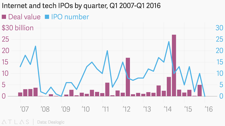 US Tech IPOs by quarter 2007 to 2016