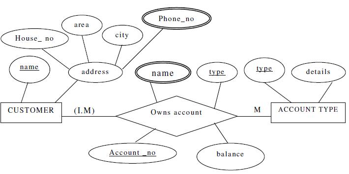 relational database management system (rdbms): examples of ... er diagram dbms pdf generate er diagram from mysql online