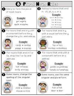 FREE Plural Noun Rules Poster