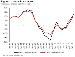 Calculated Risk: CoreLogic: House Prices up 12.1% Year