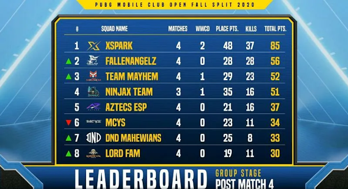 PMCO Fall Split India 2020 Group Stage: Day 1 results & overall standings