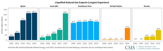 #Qatar's Looming Decisions in LNG Expansion | Center for Strategic and International Studies