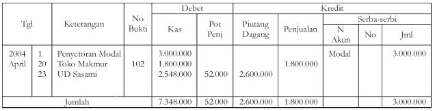 Pengertian, Macam-Macam dan Contoh Pencatatan Transaksi Dalam Dokumen Jurnal Khusus