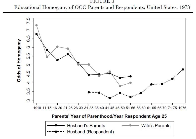 CONVERSABLE ECONOMIST: Marriage: Homogamy or Heterogamy