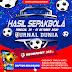 Hasil Pertandingan Sepakbola Tanggal 30 September - 01 Oktober 2020
