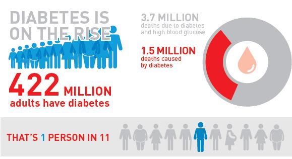 estadísticas de amputación diabetes filipinas