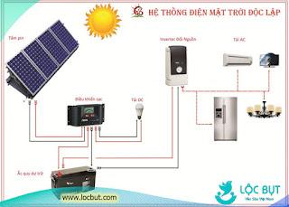 Hệ thống điện năng lượng mặt trời cho nhà yến.