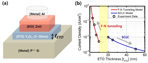[paper] Conduction mechanism change with transport oxide layer thickness in oxide hetero-interface diode