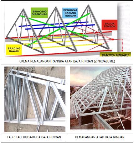 Nok Atap Baja Ringan Tatacara Pelaksanaan Pekerjaan Penutup Genteng Keramik