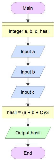 algoritma dan flowchart menghitung rata rata data yang di inputkan