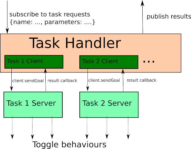 high level design of task handler for ARC ROS platform