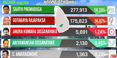 presidential election 2019 result