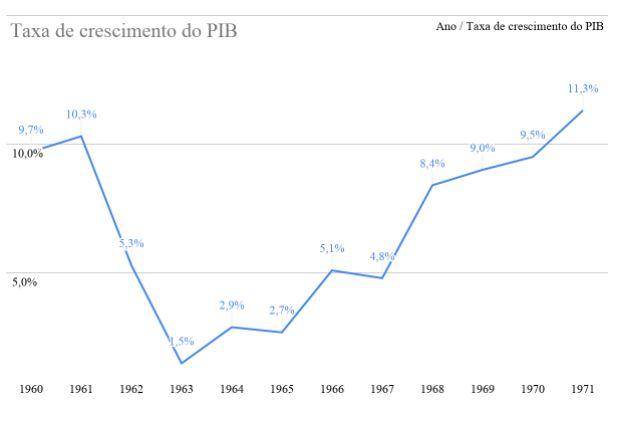 Crescimento da economia entre 1960 e 1970 - regime militar