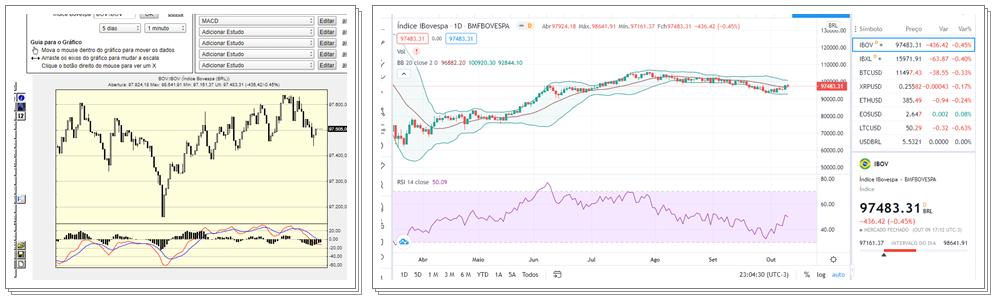 gráficos ADVFN Tradingview