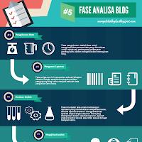 5 Fase melakukan analisa blog yang perlu kamu ketahui