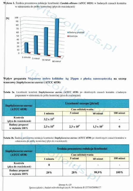 Srebro koloidalne Vitacolloids vs Candida Albicans badanie str. 4