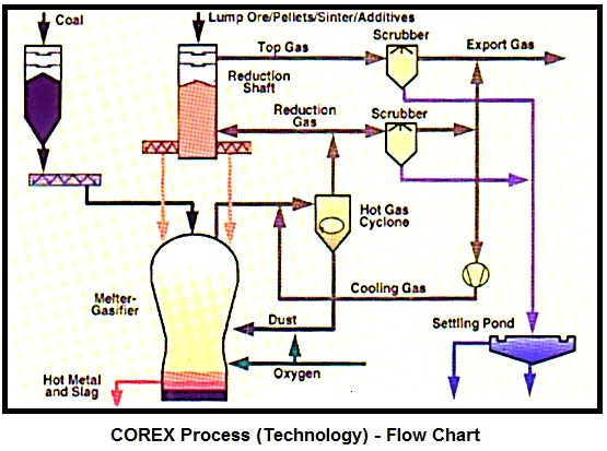 COREX Process of Iron Making