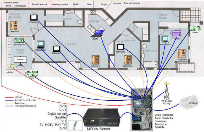 Smart Home Wiring Diagram Home Wiring and Electrical Diagram