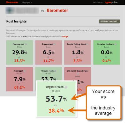 so sánh Fanpage của mình với Fanpage của đối thủ cạnh tranh