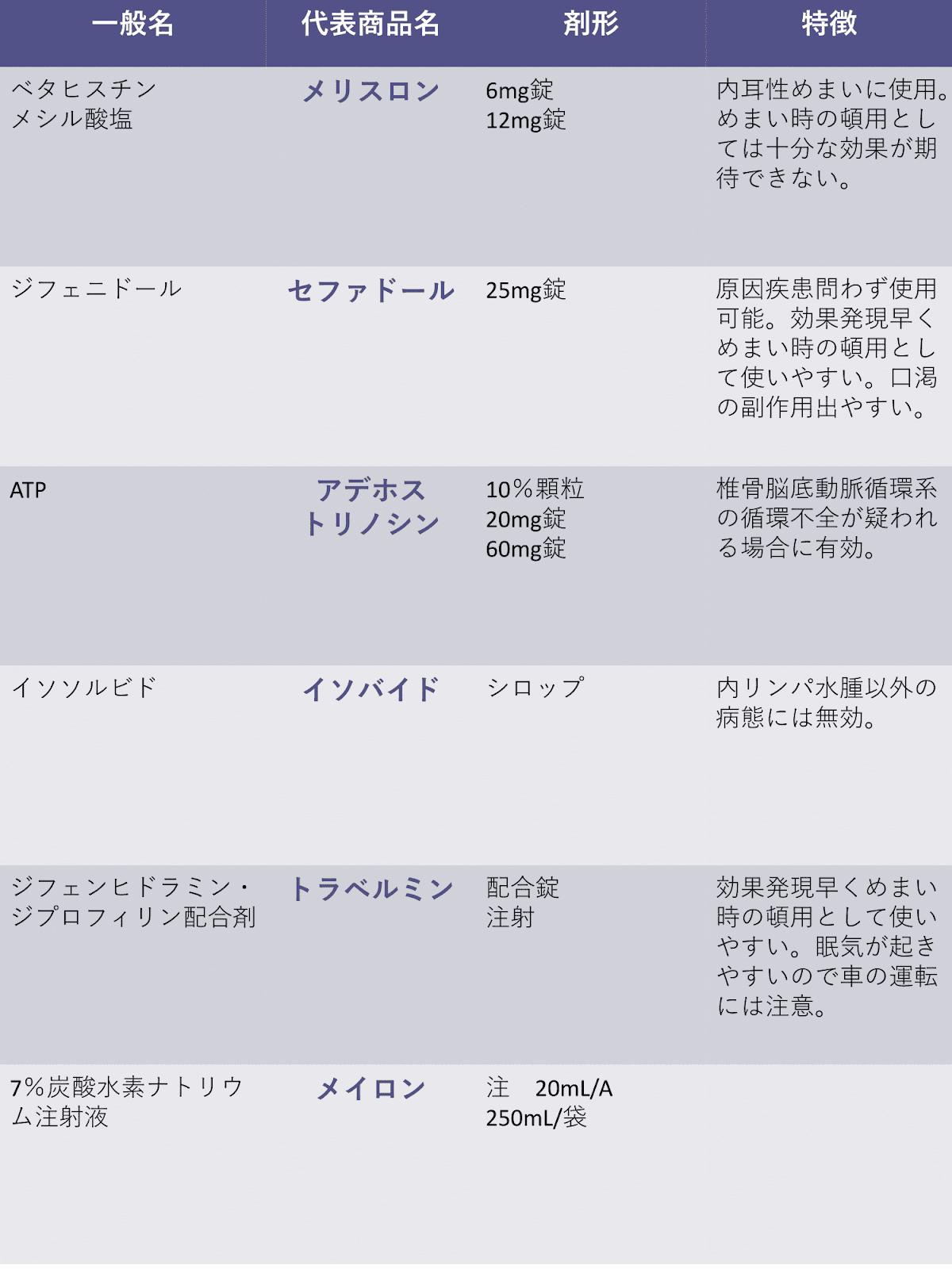 メシル ベタ ヒス チン 医療用医薬品 :