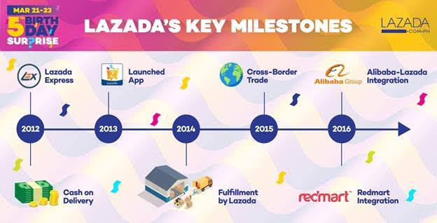 Lazada's Key Milestone